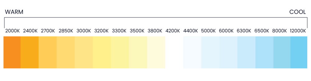 Color temeperature chart